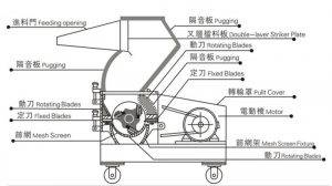 Automatic-Ginger-Granule-Crusher-Machine-Structure-Drawing