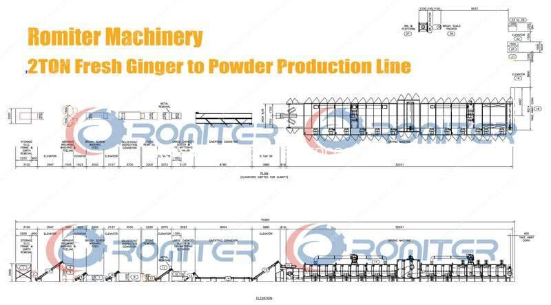 2TON-Fresh-Ginger-to-Ginger-Powder-Production-Line-Factory-Design