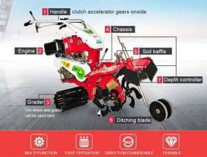 Automatic-Ginger-Planting-Furrow-Earthing-Trencher-Machine