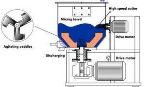Vertical-Ginger-Powder-and-Honey-Mixer-Machine