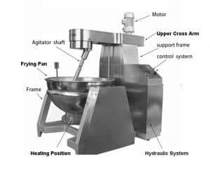 Automatic-Ginger-Candy-Frying-Pan-Structure-Introduction